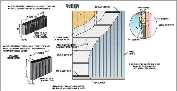 Sturdi-Batten Siding Spacing Specifications