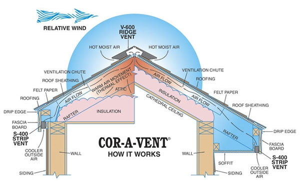 Cor-A-Vent - How it works