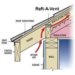 Raft-A-Vent